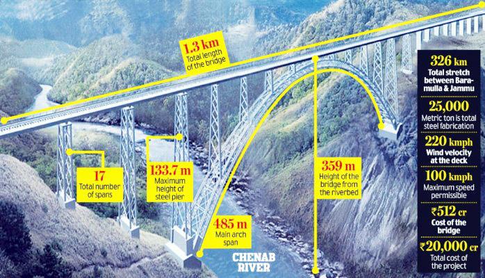 World's highest rail bridge can stand quakes, blasts